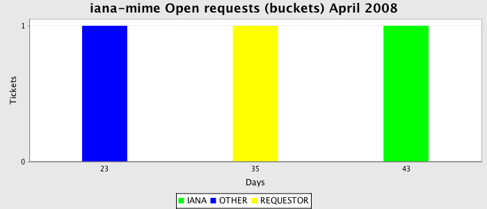 iana assignments Autonomous system (as) numbers are used by various routing protocols iana allocates as numbers to regional internet registries (rirs) the rirs further allocate or.