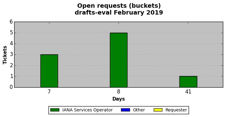 IANA — IETF Processing Report for February 2019